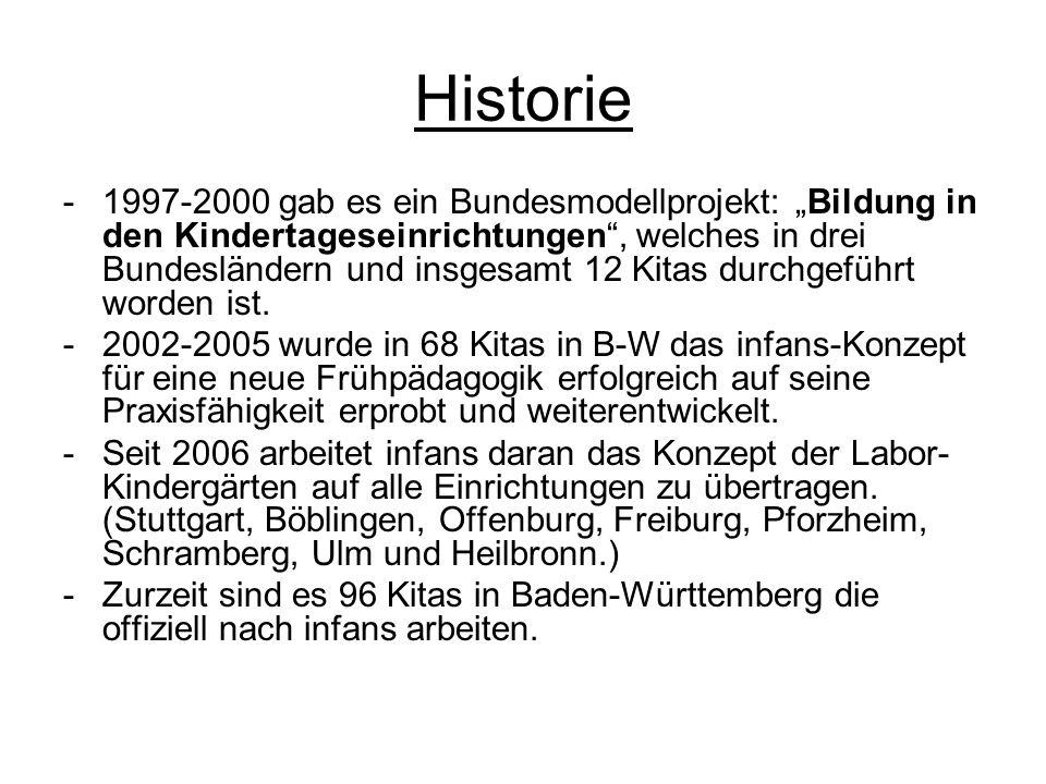Historie -1997-2000 gab es ein Bundesmodellprojekt: Bildung in den Kindertageseinrichtungen, welches in drei Bundesländern und insgesamt 12 Kitas durc
