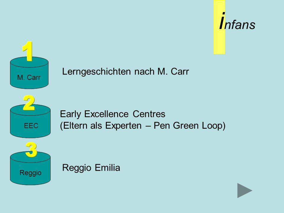 i nfans M. Carr EECReggio Lerngeschichten nach M. Carr Early Excellence Centres (Eltern als Experten – Pen Green Loop) Reggio Emilia