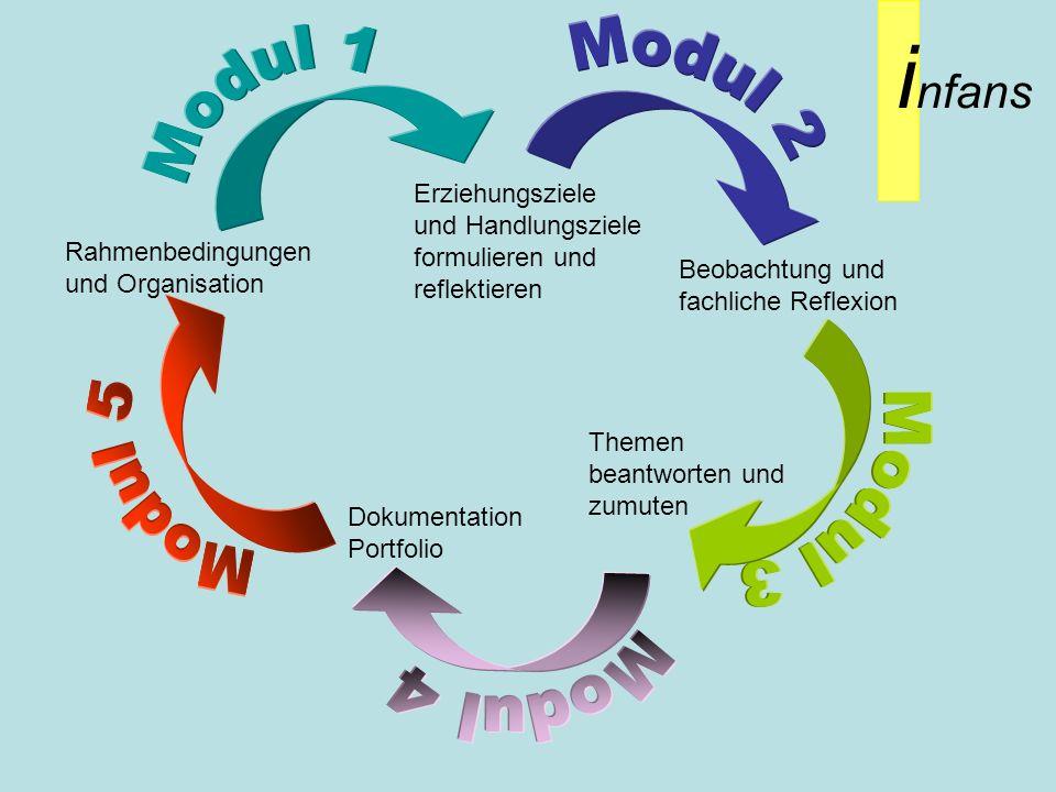 i nfans Erziehungsziele und Handlungsziele formulieren und reflektieren Beobachtung und fachliche Reflexion Rahmenbedingungen und Organisation Dokumen