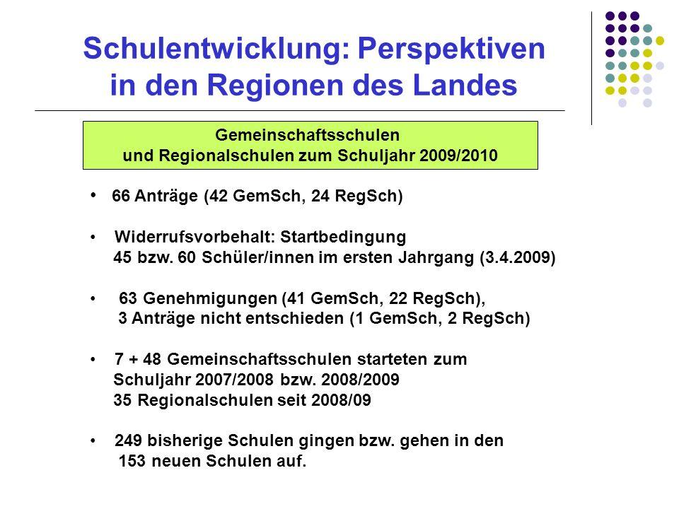 Schulentwicklung: Perspektiven in den Regionen des Landes 66 Anträge (42 GemSch, 24 RegSch) Widerrufsvorbehalt: Startbedingung 45 bzw. 60 Schüler/inne