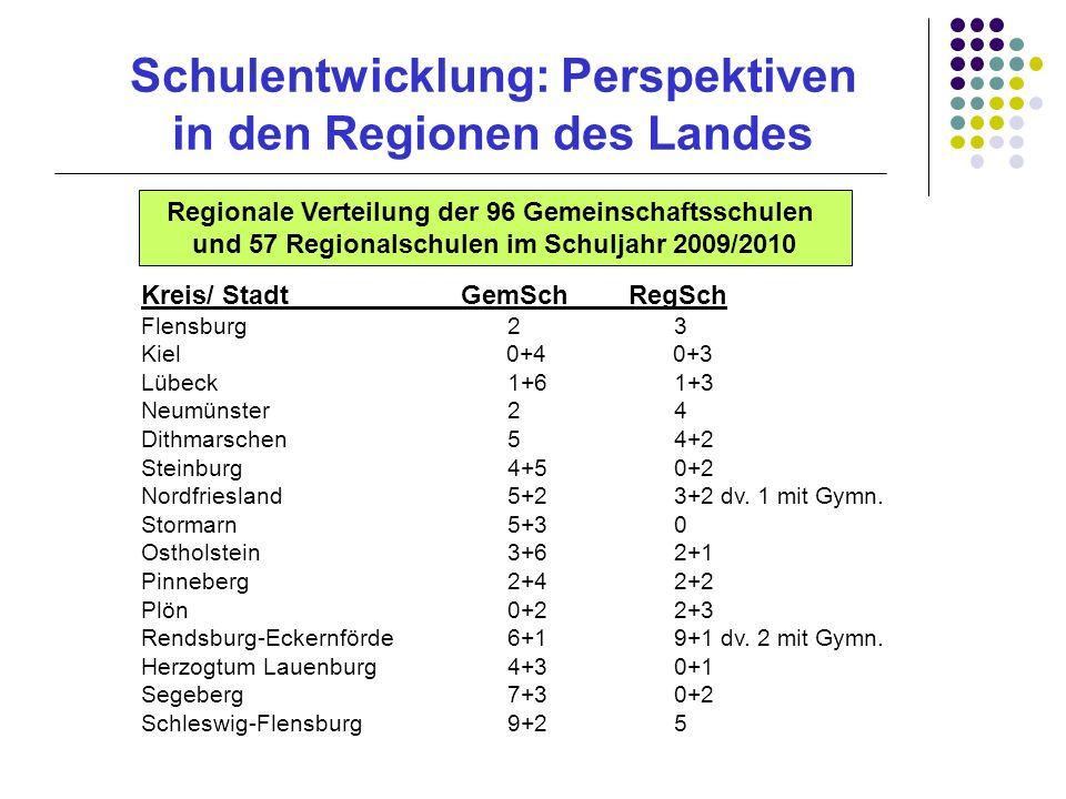 Schulentwicklung: Perspektiven in den Regionen des Landes Kreis/ StadtGemSch RegSch Flensburg 23 Kiel 0+4 0+3 Lübeck 1+61+3 Neumünster 24 Dithmarschen