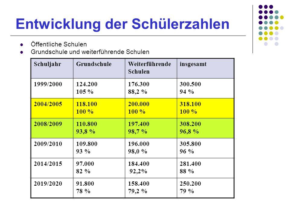 Entwicklung der Schülerzahlen Öffentliche Schulen Grundschule und weiterführende Schulen SchuljahrGrundschuleWeiterführende Schulen insgesamt 1999/200