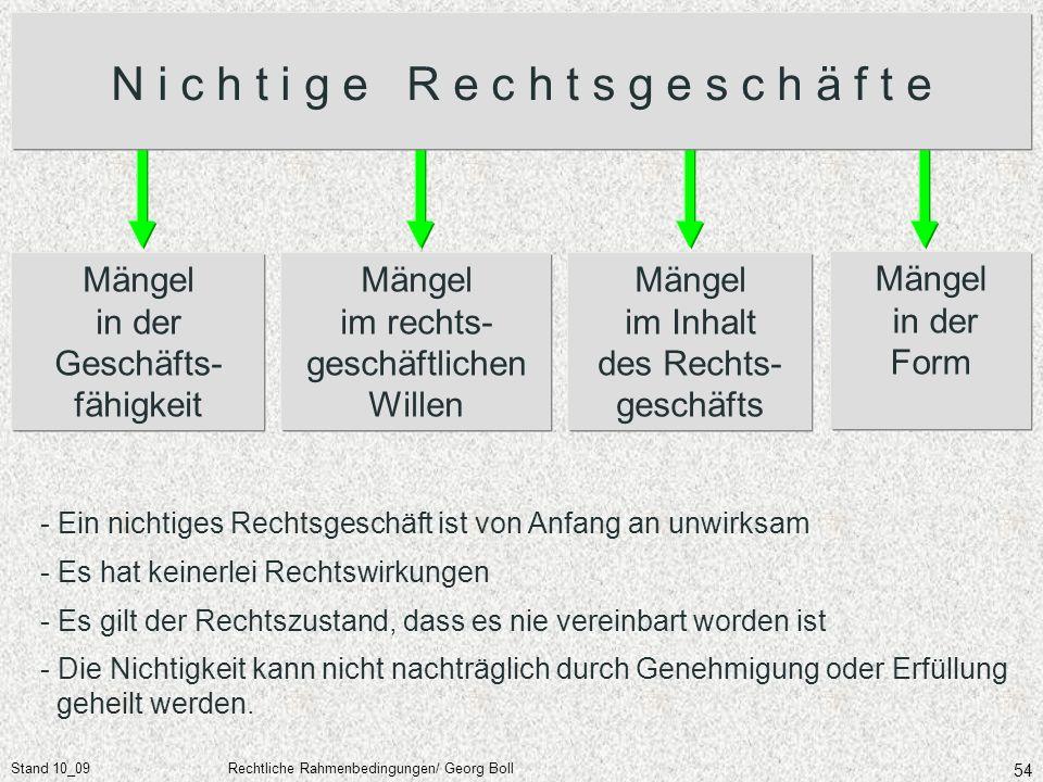 Stand 10_09Rechtliche Rahmenbedingungen/ Georg Boll 54 Mängel in der Geschäfts- fähigkeit Mängel im rechts- geschäftlichen Willen Mängel im Inhalt des