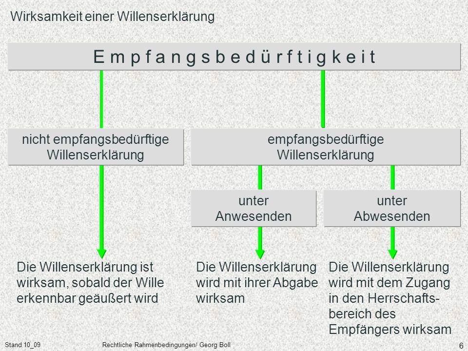 Stand 10_09Rechtliche Rahmenbedingungen/ Georg Boll 67 Irrtum im Motiv Anfechtbare Rechtsgeschäfte Anfechtung macht das Rechtsgeschäft von Anfang an nichtig Ein Motivirrtum liegt vor, wenn der Irrtum sich auf die Gründe für eine WE bezieht.