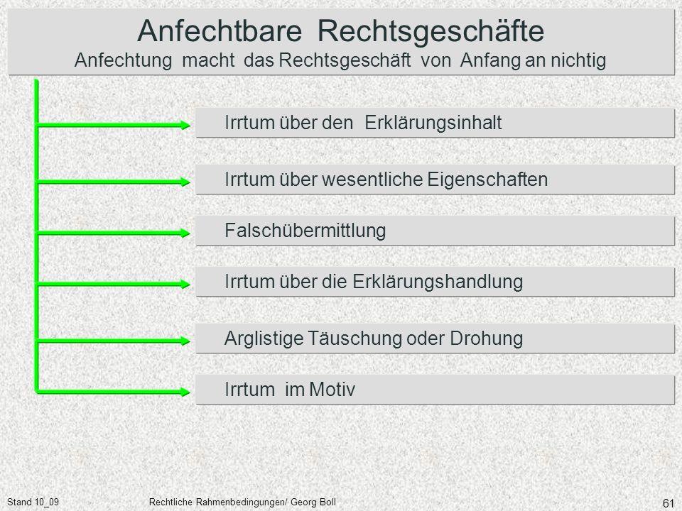Stand 10_09Rechtliche Rahmenbedingungen/ Georg Boll 61 Arglistige Täuschung oder Drohung Irrtum im Motiv Irrtum über die Erklärungshandlung Irrtum übe