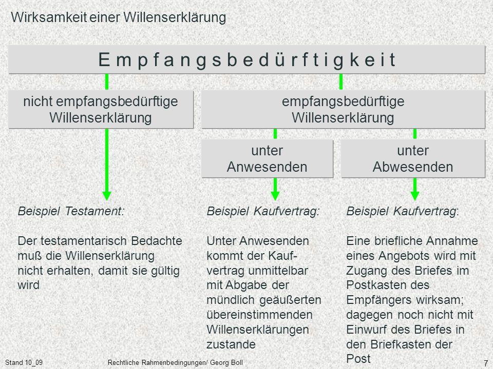 Stand 10_09Rechtliche Rahmenbedingungen/ Georg Boll 7 Wirksamkeit einer Willenserklärung Beispiel Kaufvertrag: Unter Anwesenden kommt der Kauf- vertra