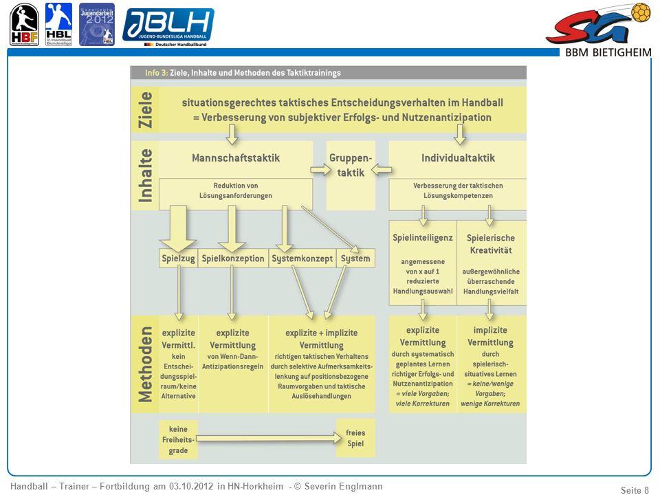 Handball – Trainer – Fortbildung am 03.10.2012 in HN-Horkheim - © Severin Englmann Seite 39 6:0 Abwehrformation Theoretischer Hintergrund Abwehr IR IL HL HR