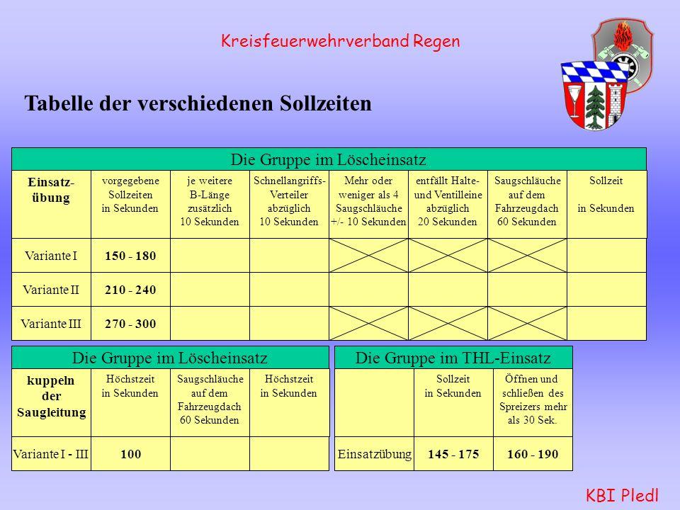 Kreisfeuerwehrverband Regen KBI Pledl Abnahmeniederschrift: - Verwaltungsablauf geändert - Variante III: -- Kommandant bestätigt gültige G 26.3 -- Ate