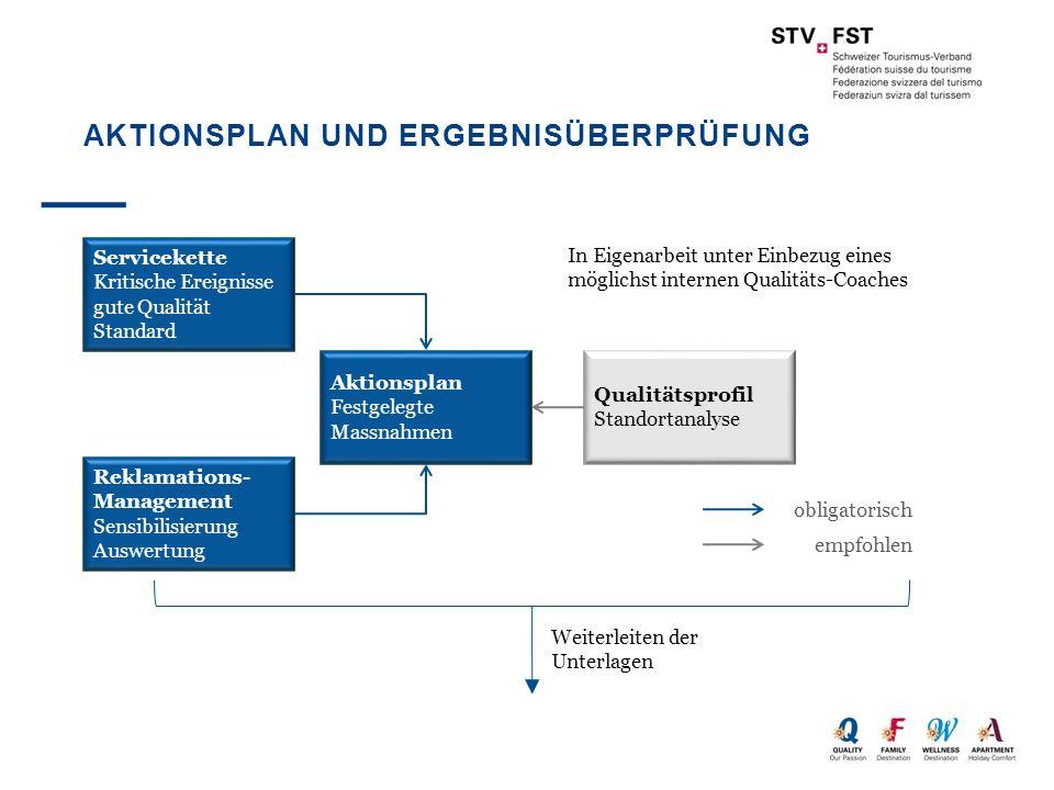 AKTIONSPLAN UND ERGEBNISÜBERPRÜFUNG Weiterleiten der Unterlagen Prüfstelle Ergebnisprüfung 1.