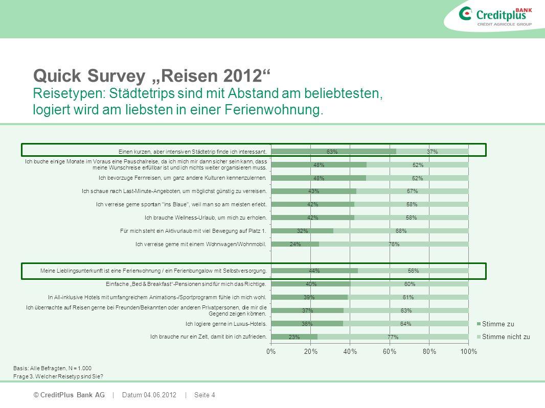 © CreditPlus Bank AG | Datum 04.06.2012 | Seite 5 Quick Survey Reisen 2012 Mehr als die Hälfte aller Haustiere wird im Urlaub von Freunden, Bekannten oder Verwandten gepflegt, ein Viertel wird mit auf Reisen genommen.