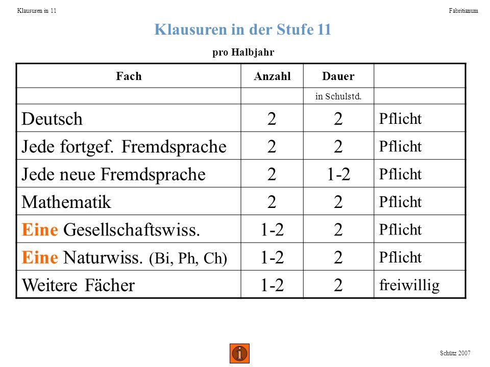 Klausuren in der Stufe 11 pro Halbjahr Klausuren in 11Fabritianum FachAnzahlDauer in Schulstd. Deutsch22 Pflicht Jede fortgef. Fremdsprache22 Pflicht
