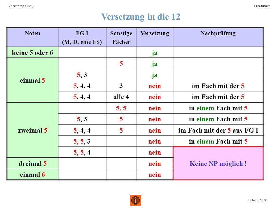 Versetzung in die 12 Versetzung (Tab.)Fabritianum Schütz 2008 NotenFG I (M, D, eine FS) Sonstige Fächer VersetzungNachprüfung keine 5 oder 6ja einmal