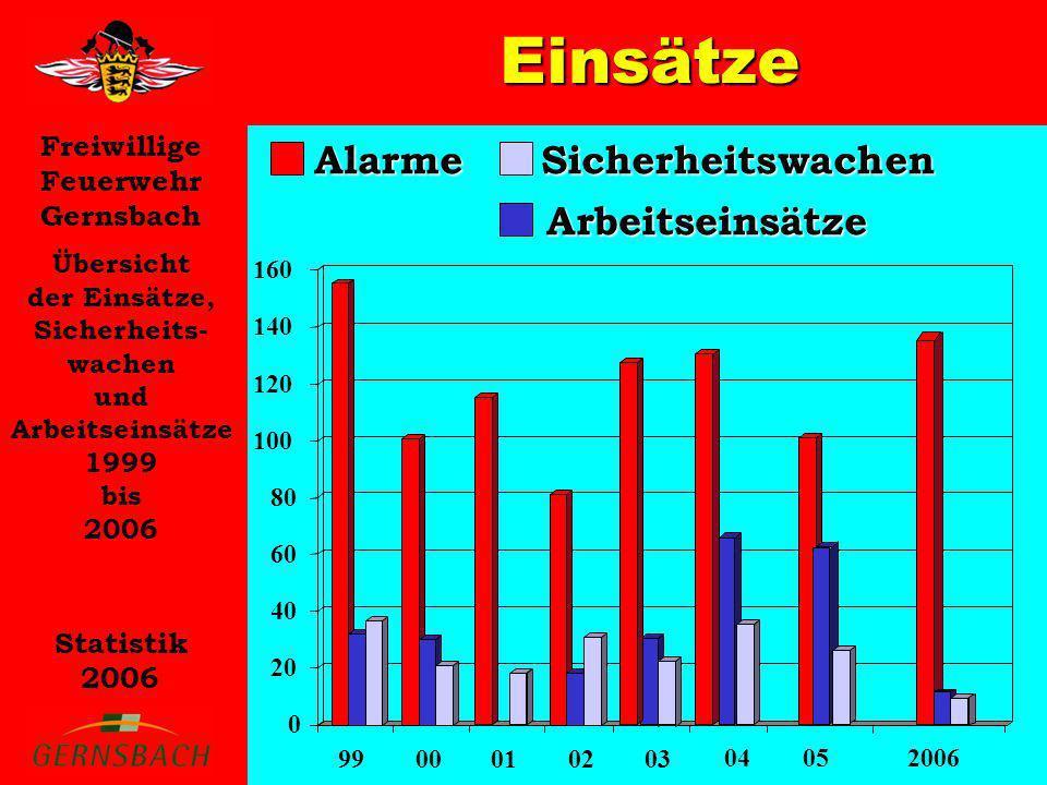 Freiwillige Feuerwehr Gernsbach Statistik 2006 Einsätze Übersicht der Einsätze, Sicherheits- wachen und Arbeitseinsätze 1999 bis 2006 AlarmeArbeitsein