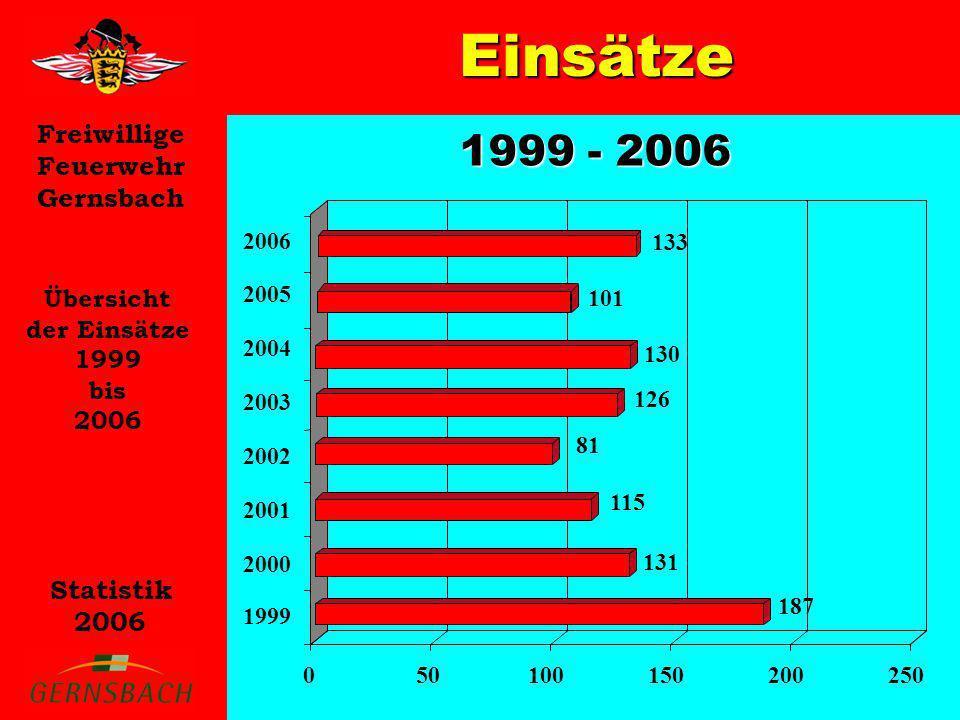 Freiwillige Feuerwehr Gernsbach Statistik 2006 Einsätze Übersicht der Einsätze 1999 bis 2006 1999 - 2006 133 187 131 115 81 050100150200250 1999 2000