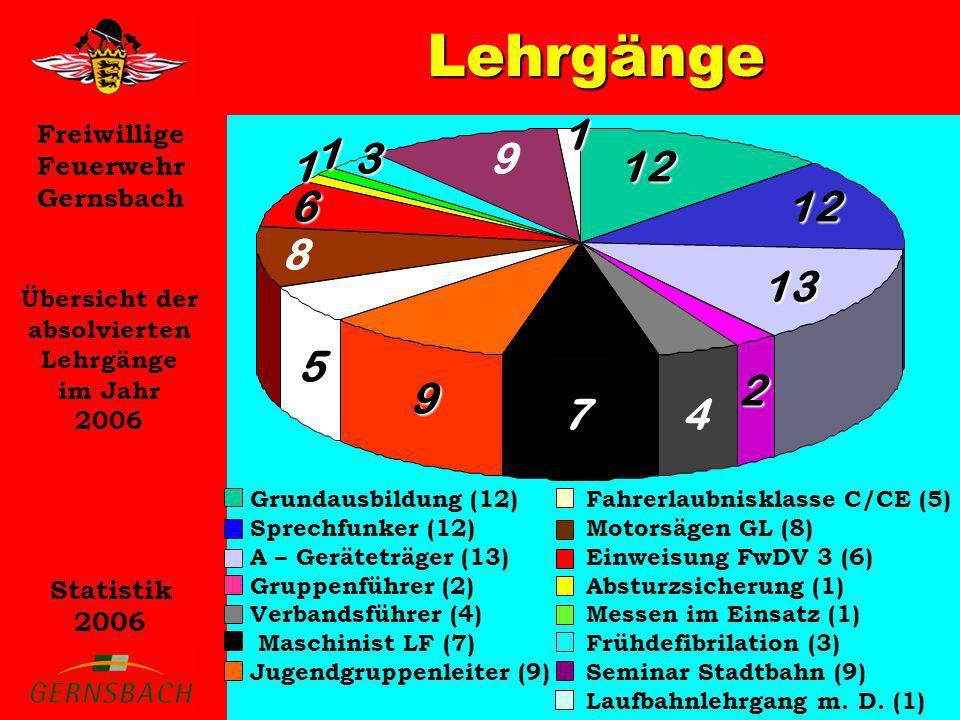 Freiwillige Feuerwehr Gernsbach Statistik 2006 Lehrgänge Übersicht der absolvierten Lehrgänge im Jahr 2006 Grundausbildung (12) Sprechfunker (12) A –