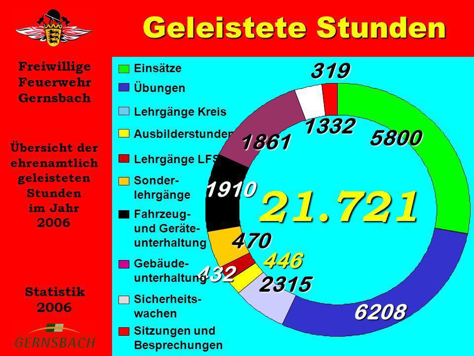 Freiwillige Feuerwehr Gernsbach Statistik 2006 Geleistete Stunden Übersicht der ehrenamtlich geleisteten Stunden im Jahr 2006 21.721 Ausbilderstunden