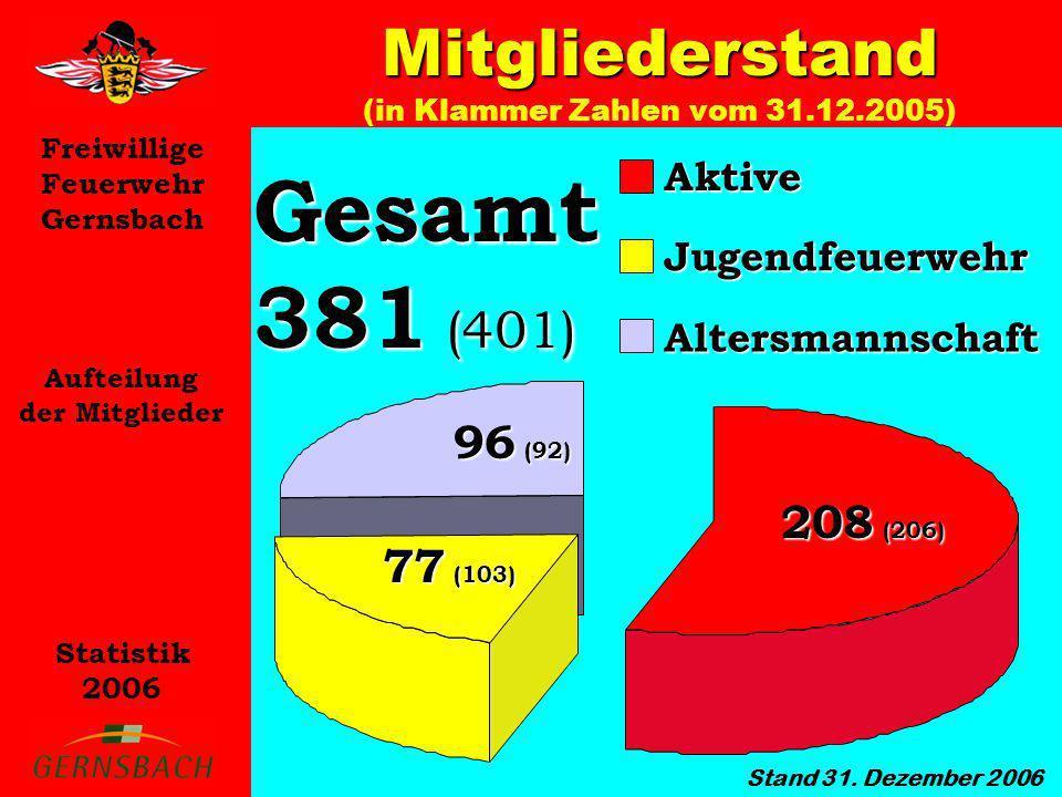 Freiwillige Feuerwehr Gernsbach Statistik 2006 Lehrgänge Übersicht der absolvierten Lehrgänge im Jahr 2006 Grundausbildung (12) Sprechfunker (12) A – Geräteträger (13) Gruppenführer (2) Verbandsführer (4) Maschinist LF (7) Jugendgruppenleiter (9) Fahrerlaubnisklasse C/CE (5) Motorsägen GL (8) Einweisung FwDV 3 (6) Absturzsicherung (1) Messen im Einsatz (1) Frühdefibrilation (3) Seminar Stadtbahn (9) Laufbahnlehrgang m.