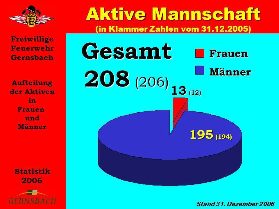 Freiwillige Feuerwehr Gernsbach Statistik 2006 Anzahl der aktiven Feuerwehr- angehörigen in den einzelnen Abteilungen Aktive Mannschaft Aktive Mannschaft (in Klammer Zahlen vom 31.12.2005) Stand 31.