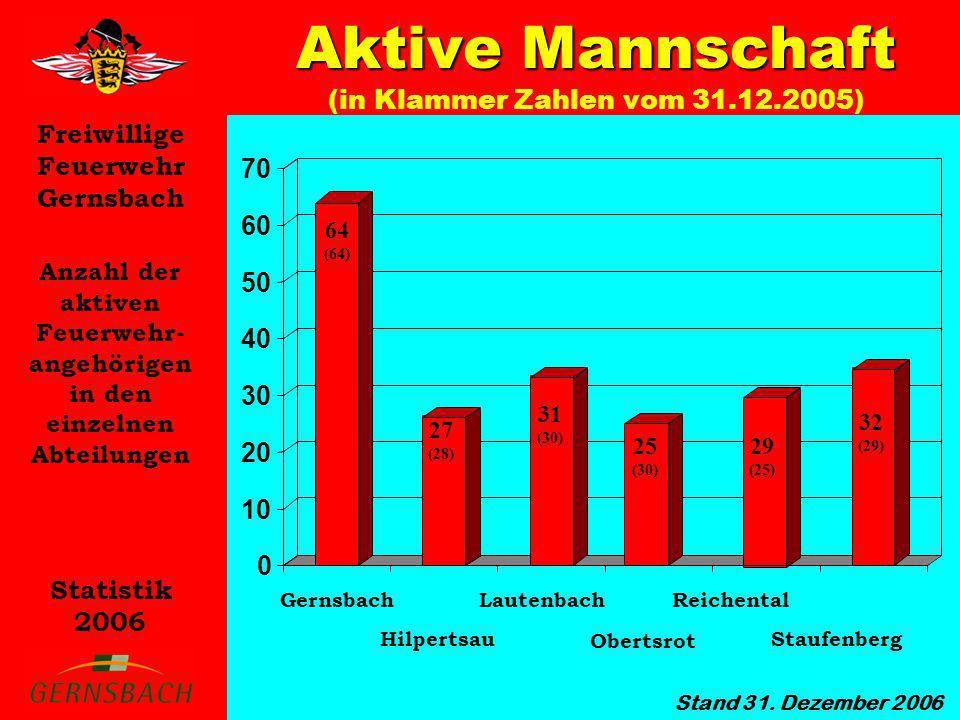 Freiwillige Feuerwehr Gernsbach Statistik 2006 Anzahl der aktiven Feuerwehr- angehörigen in den einzelnen Abteilungen Aktive Mannschaft Aktive Mannsch
