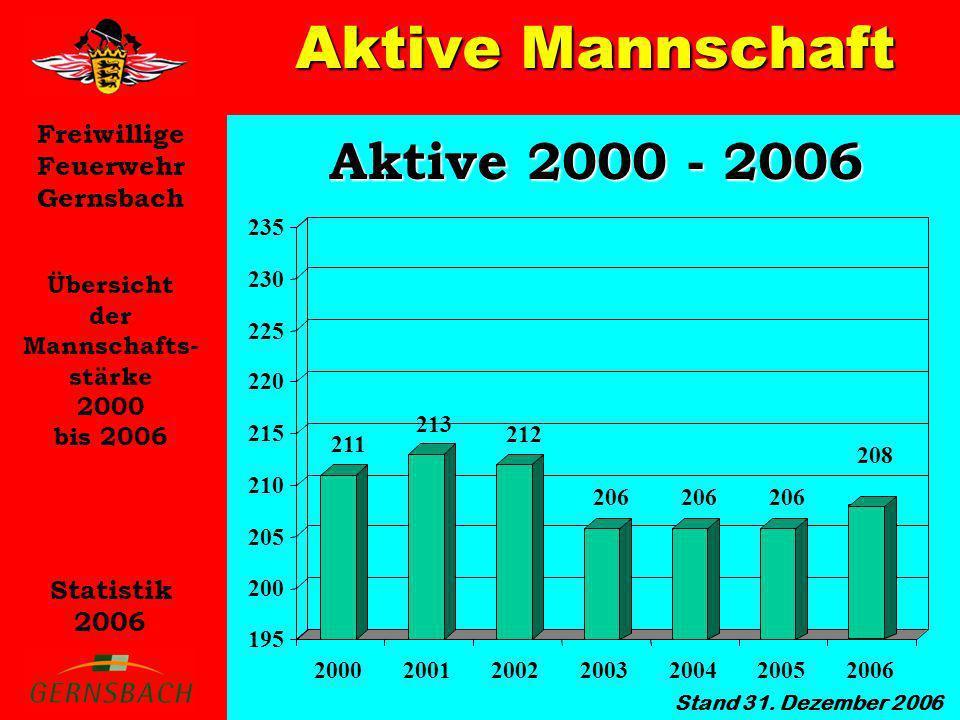 Freiwillige Feuerwehr Gernsbach Statistik 2006 Übersicht der Mannschafts- stärke 2000 bis 2006 Stand 31. Dezember 2006 Aktive Mannschaft Aktive 2000 -