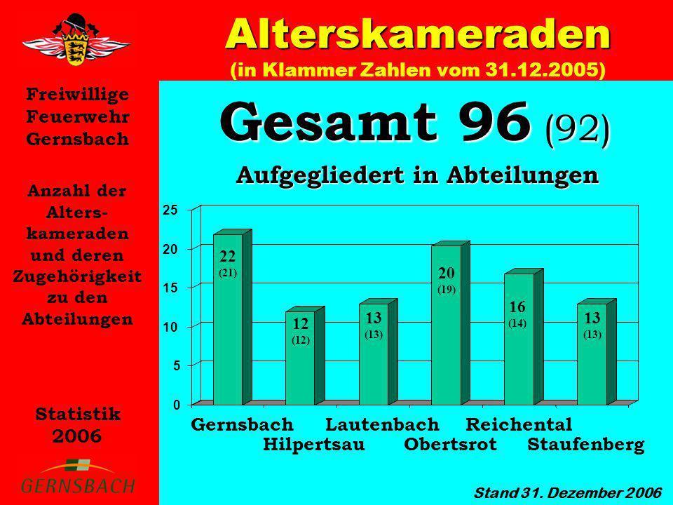 Freiwillige Feuerwehr Gernsbach Statistik 2006 Alterskameraden Übersicht der Mannschafts- stärke 2000 bis 2006 Stand 31.