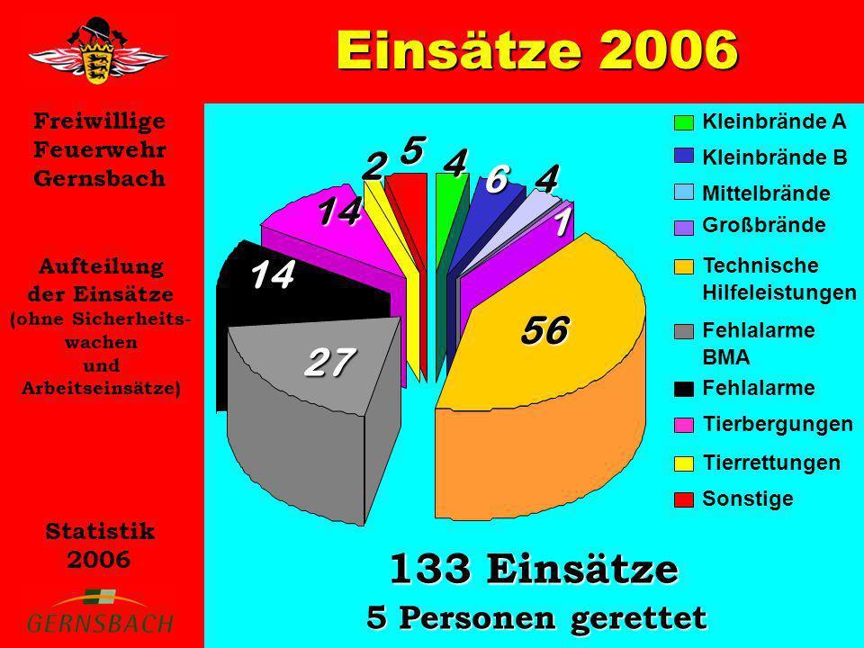 Freiwillige Feuerwehr Gernsbach Statistik 2006 Einsätze 2006 Aufteilung der Einsätze auf Monate (ohne Sicherheits- wachen und Arbeitseinsätze) 0 5 10 15 20 25 30 5 JanFebMärAprMaiJunJulAugSepOktNovDez 10 13 11 12 9 30 8 11 12 6 6
