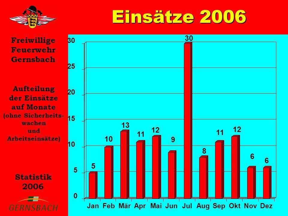 Freiwillige Feuerwehr Gernsbach Statistik 2006 Einsätze 2006 Aufteilung der Einsätze auf die Abteilungen (ohne Sicherheits- wachen und Arbeitseinsätze) 0 20 40 60 80 100 120GernsbachHilpertsauLautenbachReichentalObertsrotStaufenberg GernsbachHilpertsauLautenbachObertsrotReichentalStaufenberg 107 11 15 28 26