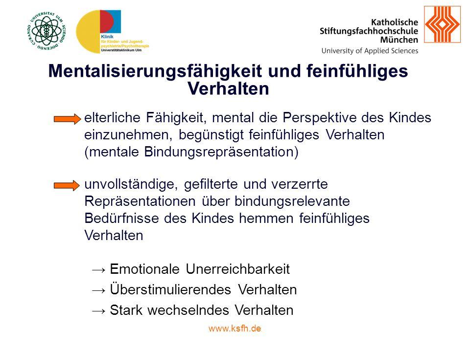 www.ksfh.de Mentalisierungsfähigkeit und feinfühliges Verhalten elterliche Fähigkeit, mental die Perspektive des Kindes einzunehmen, begünstigt feinfühliges Verhalten (mentale Bindungsrepräsentation) unvollständige, gefilterte und verzerrte Repräsentationen über bindungsrelevante Bedürfnisse des Kindes hemmen feinfühliges Verhalten Emotionale Unerreichbarkeit Überstimulierendes Verhalten Stark wechselndes Verhalten