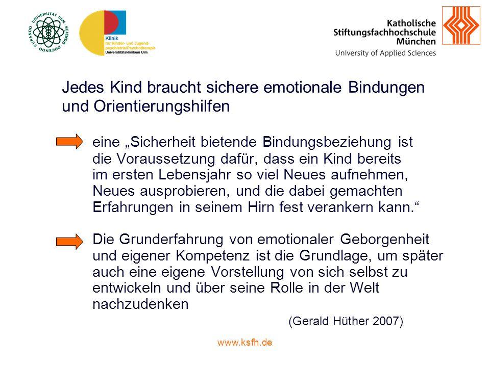 www.ksfh.de Intuitive elterliche Kompetenzen (Papousek 1994) Eltern sind in der Lage, sich in ihrem Verhalten intuitiv an die Fähigkeiten ihres Babys feinfühlig anzupassen.