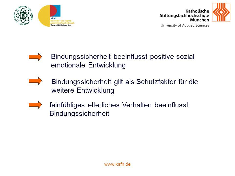 www.ksfh.de Bindungssicherheit beeinflusst positive sozial emotionale Entwicklung Bindungssicherheit gilt als Schutzfaktor für die weitere Entwicklung feinfühliges elterliches Verhalten beeinflusst Bindungssicherheit