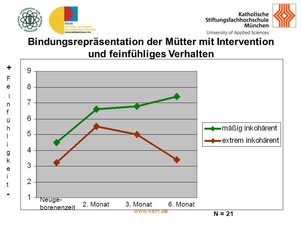 www.ksfh.de Bindungsrepräsentation der Mütter mit Intervention und feinfühliges Verhalten + F e i n f ü h l i g k e i t - Neuge- borenenzeit 2.