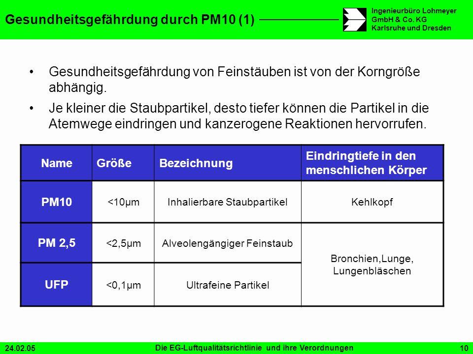 24.02.05Die EG-Luftqualitätsrichtlinie und ihre Verordnungen10 Ingenieurbüro Lohmeyer GmbH & Co. KG Karlsruhe und Dresden Gesundheitsgefährdung durch