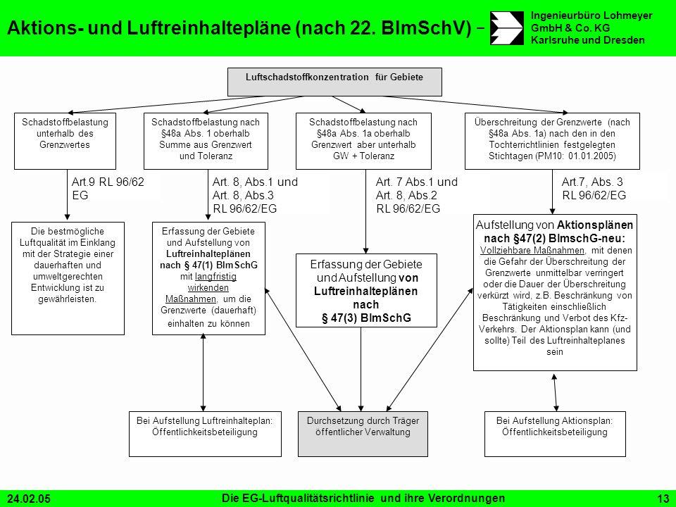 24.02.05Die EG-Luftqualitätsrichtlinie und ihre Verordnungen13 Ingenieurbüro Lohmeyer GmbH & Co. KG Karlsruhe und Dresden Aktions- und Luftreinhaltepl