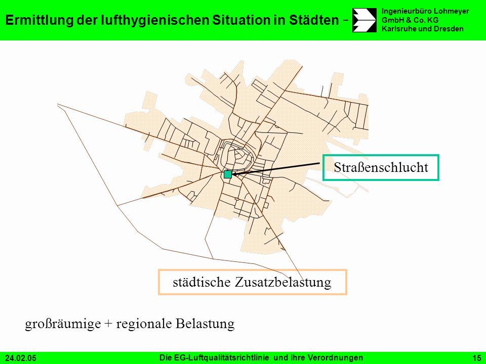 24.02.05Die EG-Luftqualitätsrichtlinie und ihre Verordnungen15 Ingenieurbüro Lohmeyer GmbH & Co. KG Karlsruhe und Dresden Ermittlung der lufthygienisc