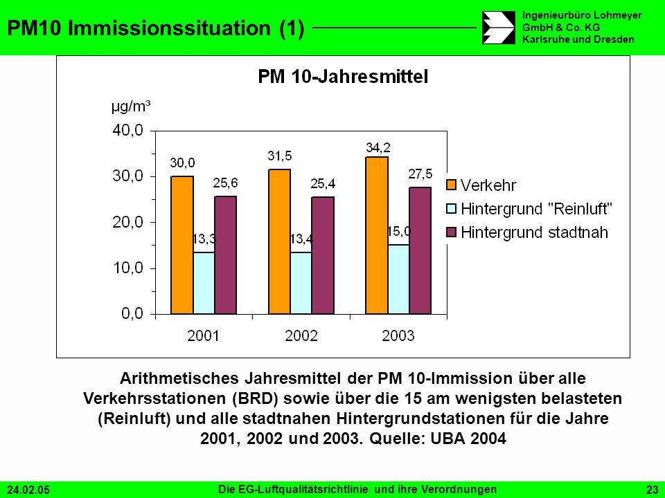 24.02.05Die EG-Luftqualitätsrichtlinie und ihre Verordnungen23 Ingenieurbüro Lohmeyer GmbH & Co. KG Karlsruhe und Dresden PM10 Immissionssituation (1)
