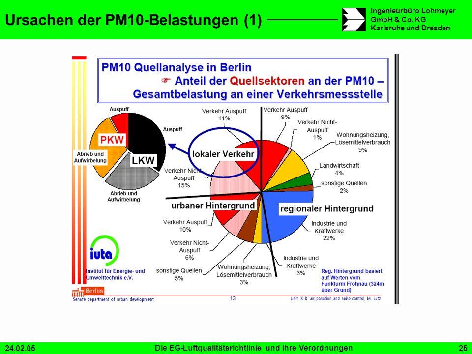 24.02.05Die EG-Luftqualitätsrichtlinie und ihre Verordnungen25 Ingenieurbüro Lohmeyer GmbH & Co. KG Karlsruhe und Dresden Ursachen der PM10-Belastunge