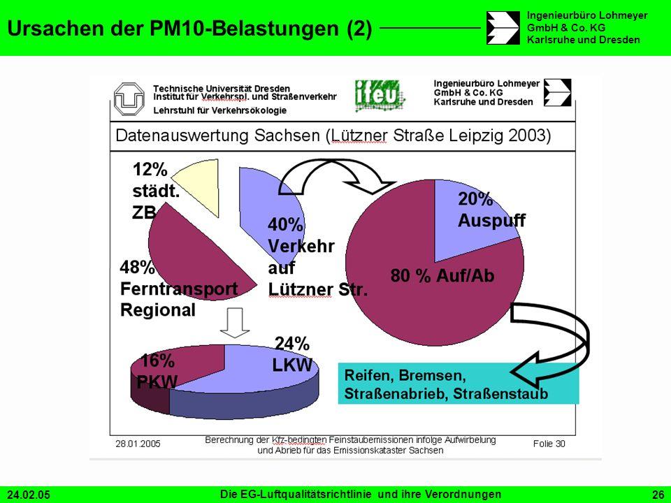 24.02.05Die EG-Luftqualitätsrichtlinie und ihre Verordnungen26 Ingenieurbüro Lohmeyer GmbH & Co. KG Karlsruhe und Dresden Ursachen der PM10-Belastunge