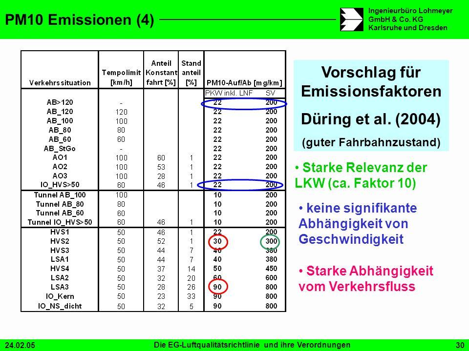 24.02.05Die EG-Luftqualitätsrichtlinie und ihre Verordnungen30 Ingenieurbüro Lohmeyer GmbH & Co. KG Karlsruhe und Dresden PM10 Emissionen (4) Vorschla