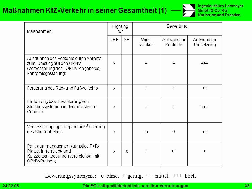 24.02.05Die EG-Luftqualitätsrichtlinie und ihre Verordnungen33 Ingenieurbüro Lohmeyer GmbH & Co. KG Karlsruhe und Dresden Maßnahmen KfZ-Verkehr in sei