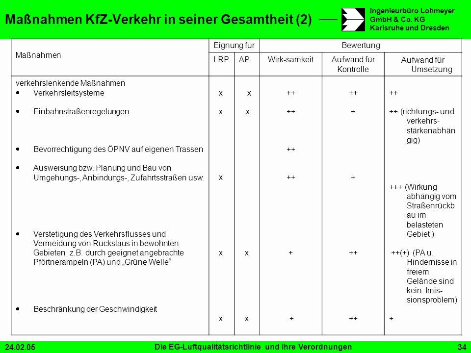 24.02.05Die EG-Luftqualitätsrichtlinie und ihre Verordnungen34 Ingenieurbüro Lohmeyer GmbH & Co. KG Karlsruhe und Dresden Maßnahmen KfZ-Verkehr in sei