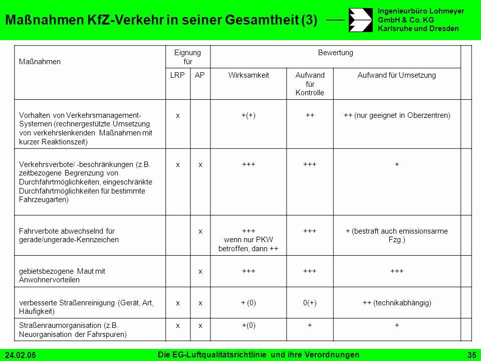 24.02.05Die EG-Luftqualitätsrichtlinie und ihre Verordnungen35 Ingenieurbüro Lohmeyer GmbH & Co. KG Karlsruhe und Dresden Maßnahmen Eignung für Bewert