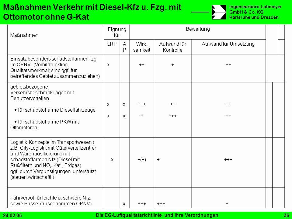 24.02.05Die EG-Luftqualitätsrichtlinie und ihre Verordnungen36 Ingenieurbüro Lohmeyer GmbH & Co. KG Karlsruhe und Dresden Maßnahmen Verkehr mit Diesel