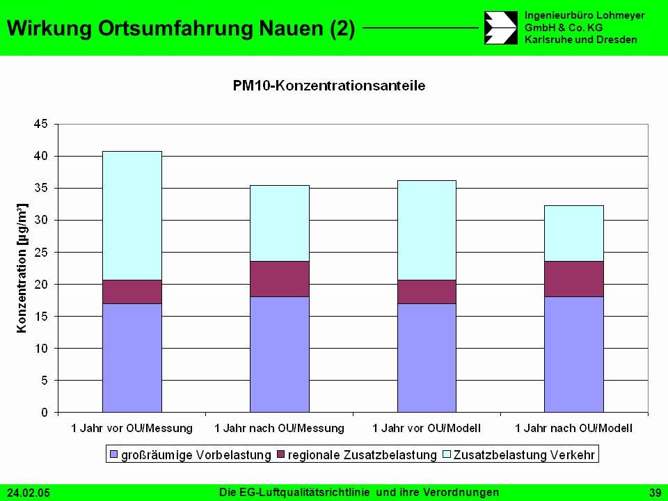 24.02.05Die EG-Luftqualitätsrichtlinie und ihre Verordnungen39 Ingenieurbüro Lohmeyer GmbH & Co. KG Karlsruhe und Dresden Wirkung Ortsumfahrung Nauen