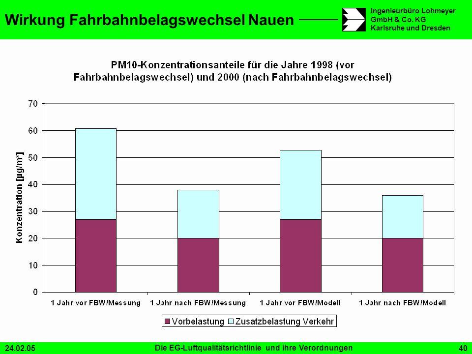 24.02.05Die EG-Luftqualitätsrichtlinie und ihre Verordnungen40 Ingenieurbüro Lohmeyer GmbH & Co. KG Karlsruhe und Dresden Wirkung Fahrbahnbelagswechse