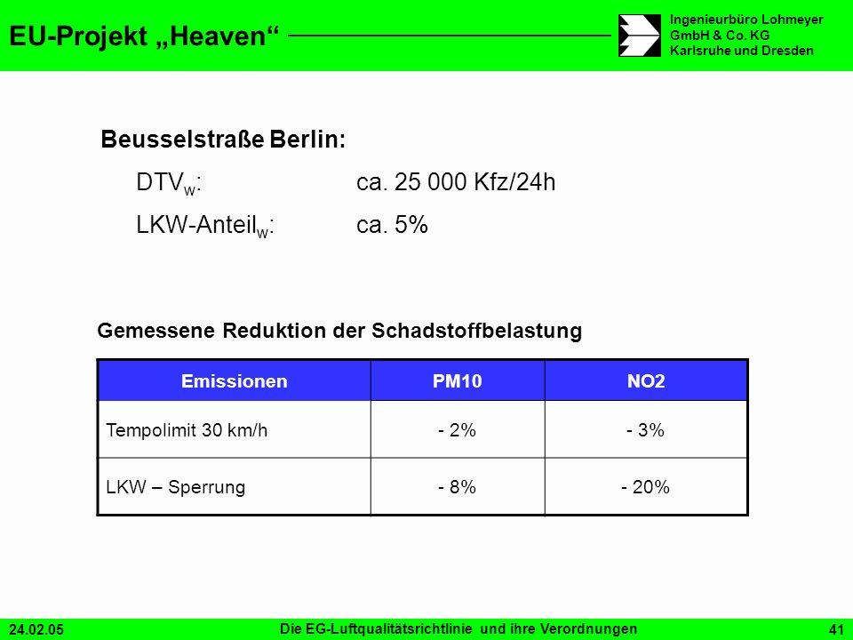 24.02.05Die EG-Luftqualitätsrichtlinie und ihre Verordnungen41 Ingenieurbüro Lohmeyer GmbH & Co. KG Karlsruhe und Dresden EU-Projekt Heaven Emissionen