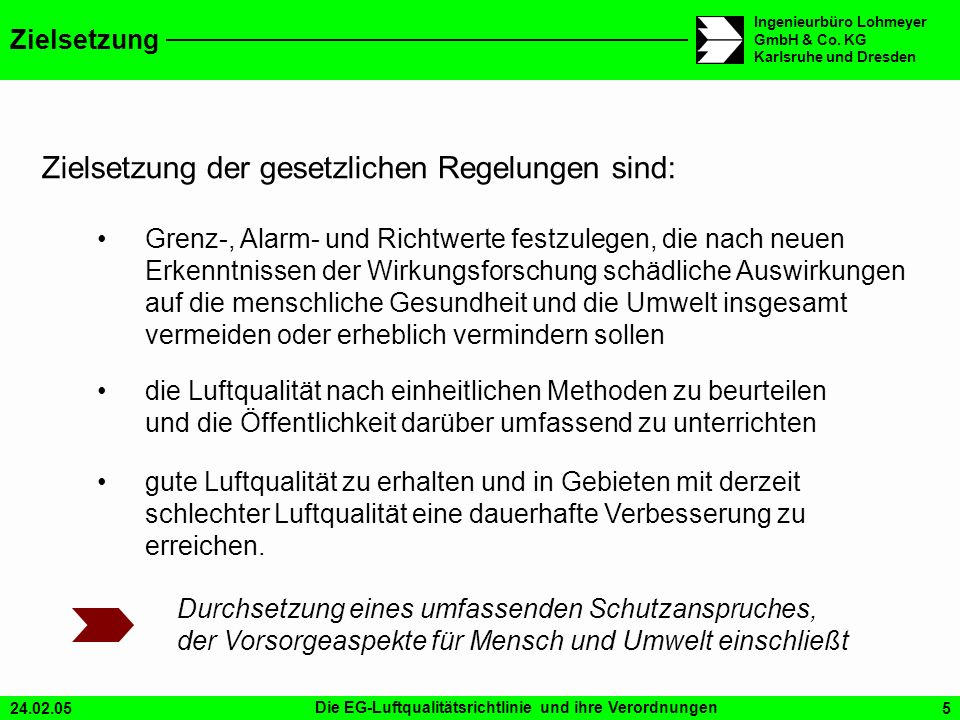 24.02.05Die EG-Luftqualitätsrichtlinie und ihre Verordnungen5 Ingenieurbüro Lohmeyer GmbH & Co. KG Karlsruhe und Dresden Zielsetzung Zielsetzung der g