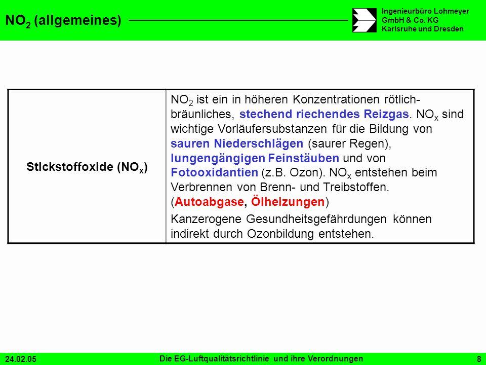 24.02.05Die EG-Luftqualitätsrichtlinie und ihre Verordnungen8 Ingenieurbüro Lohmeyer GmbH & Co. KG Karlsruhe und Dresden NO 2 (allgemeines) Stickstoff