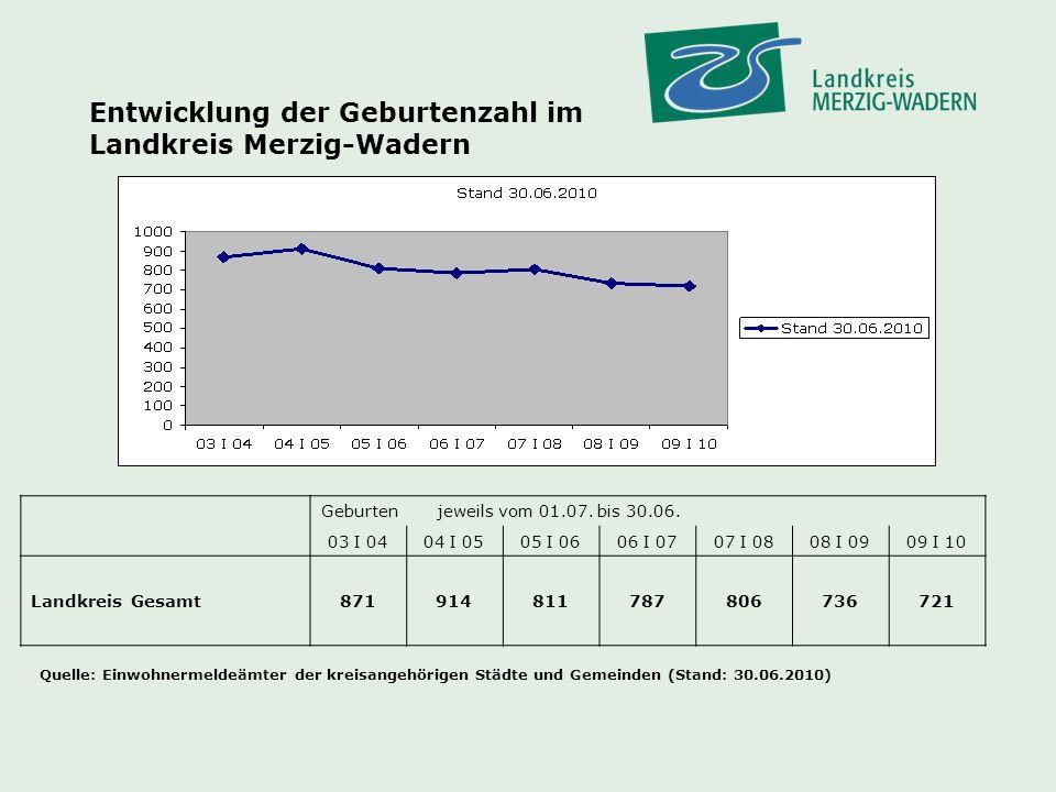 Entwicklung der Geburtenzahl im Landkreis Merzig-Wadern Quelle: Einwohnermeldeämter der kreisangehörigen Städte und Gemeinden (Stand: 30.06.2010) Geburtenjeweils vom 01.07.