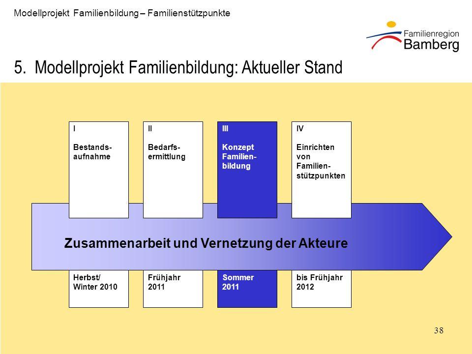 38 Modellprojekt Familienbildung – Familienstützpunkte 5.