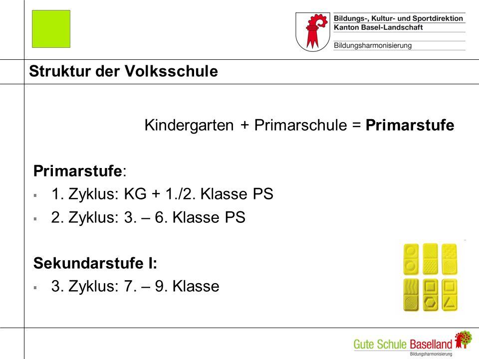 Struktur der Volksschule Kindergarten + Primarschule = Primarstufe Primarstufe: 1.